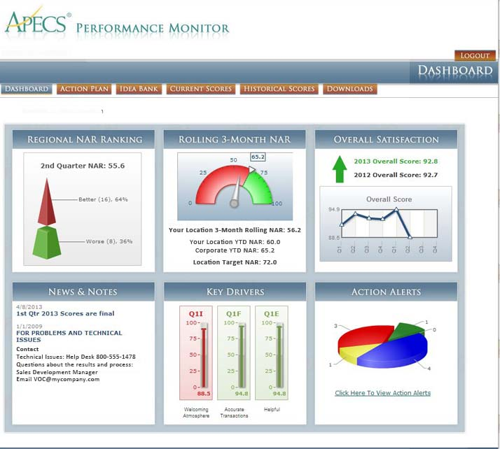 APECS Dashboard