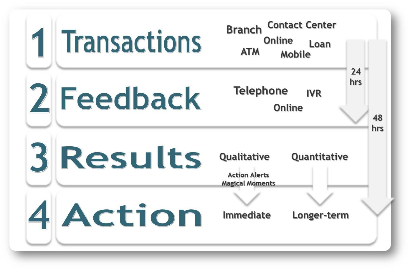 Quantitative Customer Feedback and Measurement Program