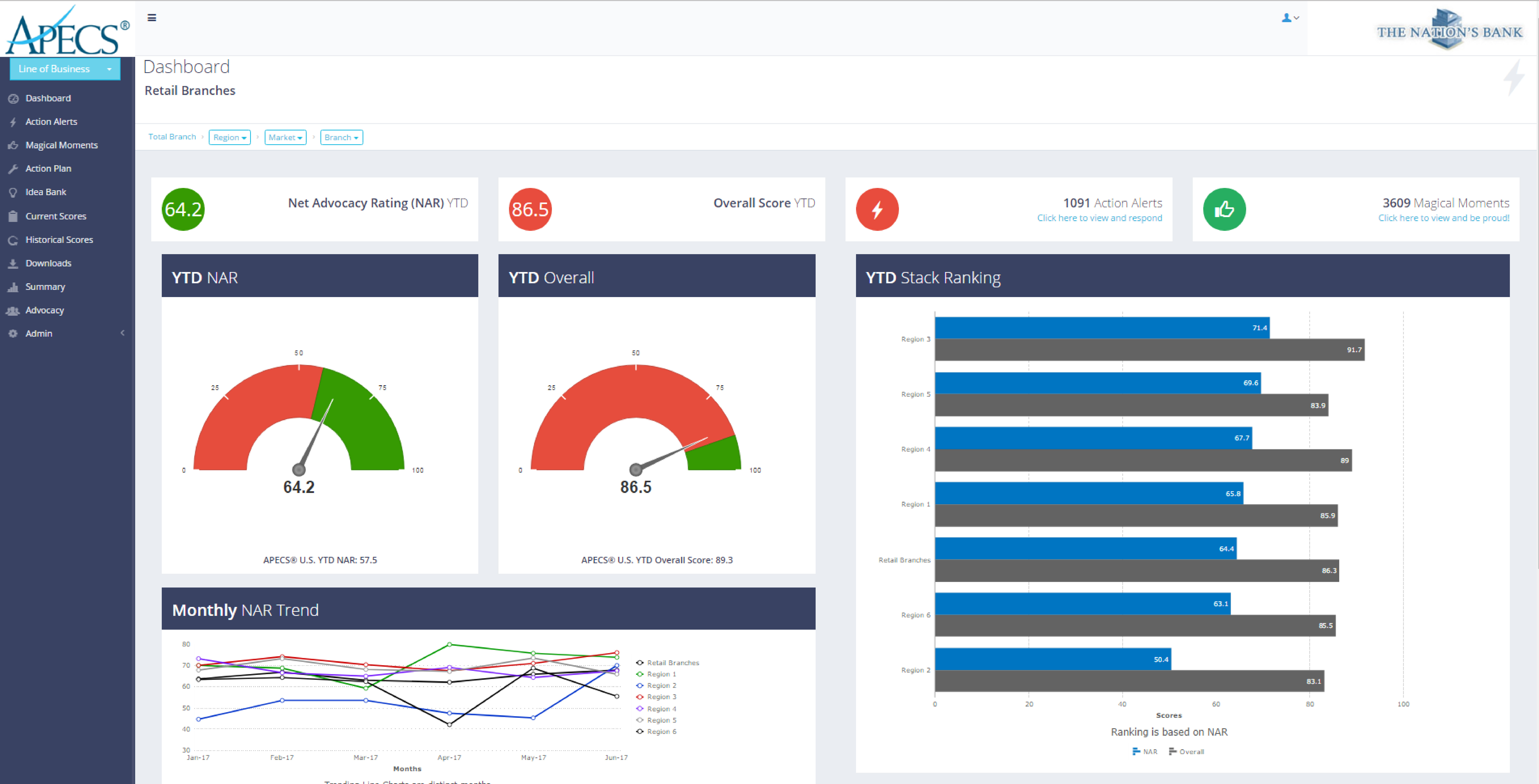 APECS Performance Monitor Dashboard