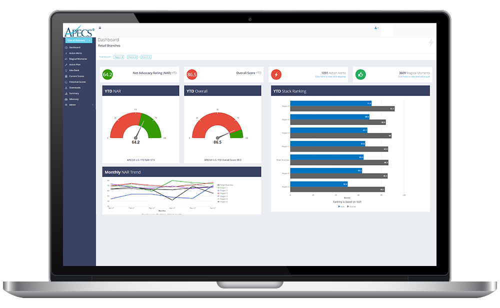 APECS Customer Satisfaction Software Dashboard